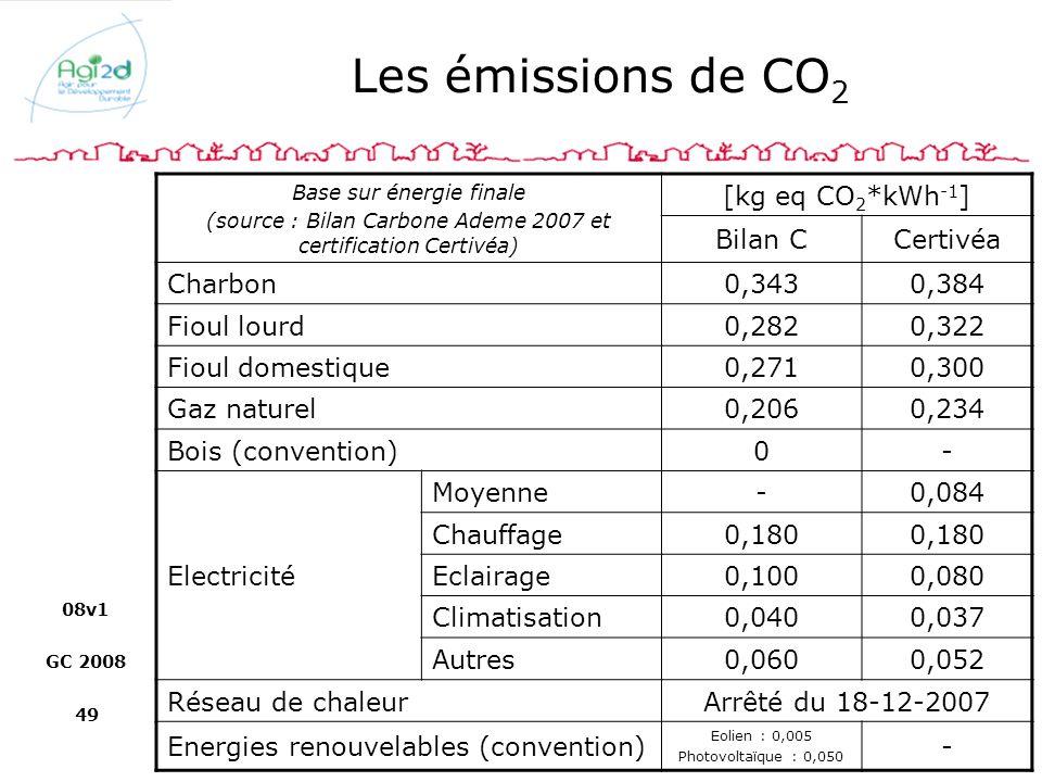 Les émissions de CO2 [kg eq CO2*kWh-1] Bilan C Certivéa Charbon 0,343